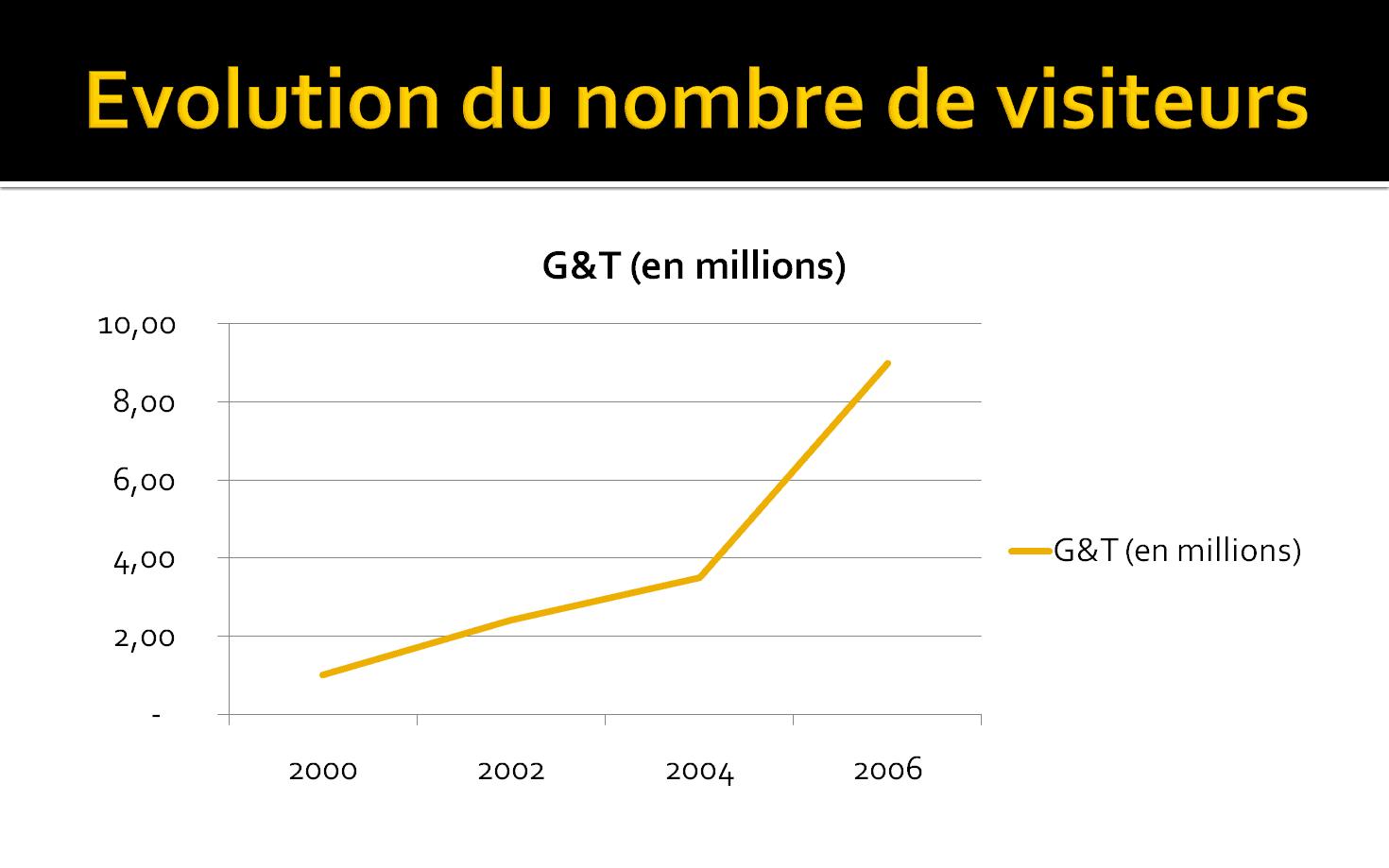 Exemple de graphique - PowerPoint 2007 (thème Module)